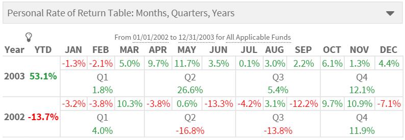 above average returns definition